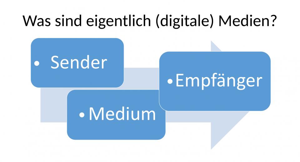 Digitale Medien 2020 4_3-04